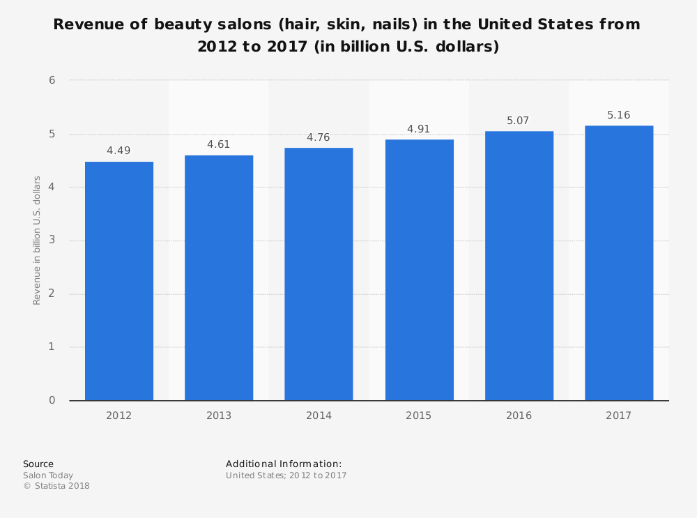 Hair Stylist Industry Statistics in United States by Market Size and Growth