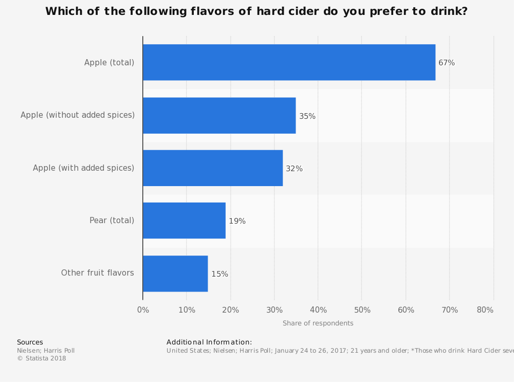 Hard Cider Industry Statistics by Flavor