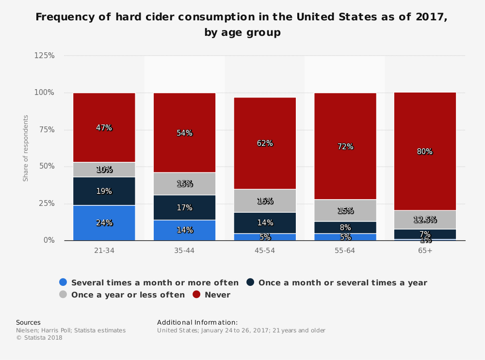 Hard Cider Industry Statistics in United States by Age Group