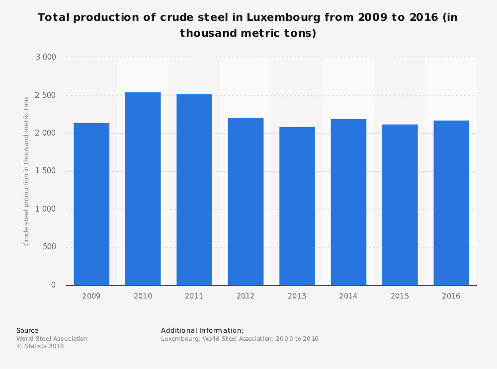 Luxembourg Steel Industry Statistics by Total Production