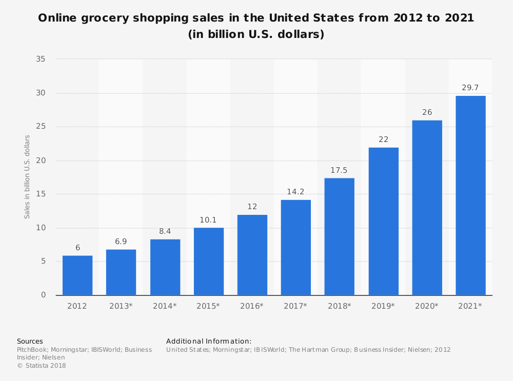 Online Retail Grocery Industry Statistics Market Forecast in United States
