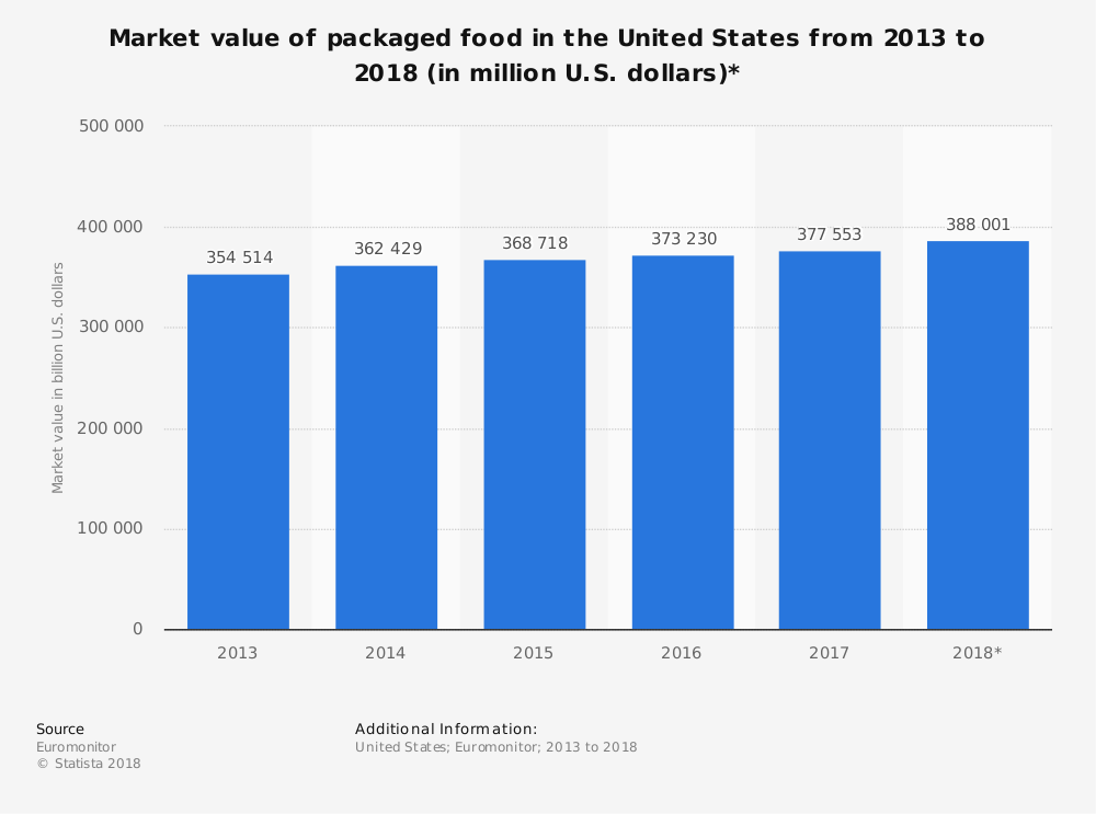 United States Packaged Food Industry Statistics