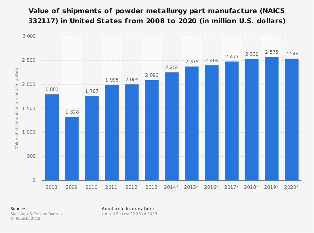 United States Powder Metallurgy Industry Statistics by Market Size and Forecast