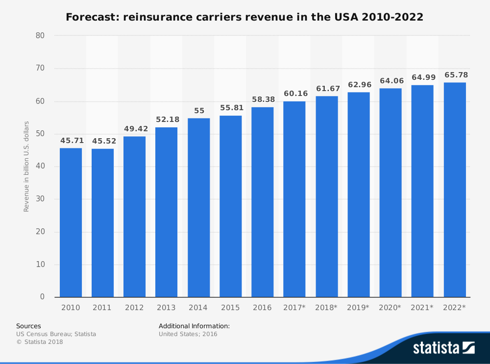 United States Reinsurance Industry Statistics and Market Forecast