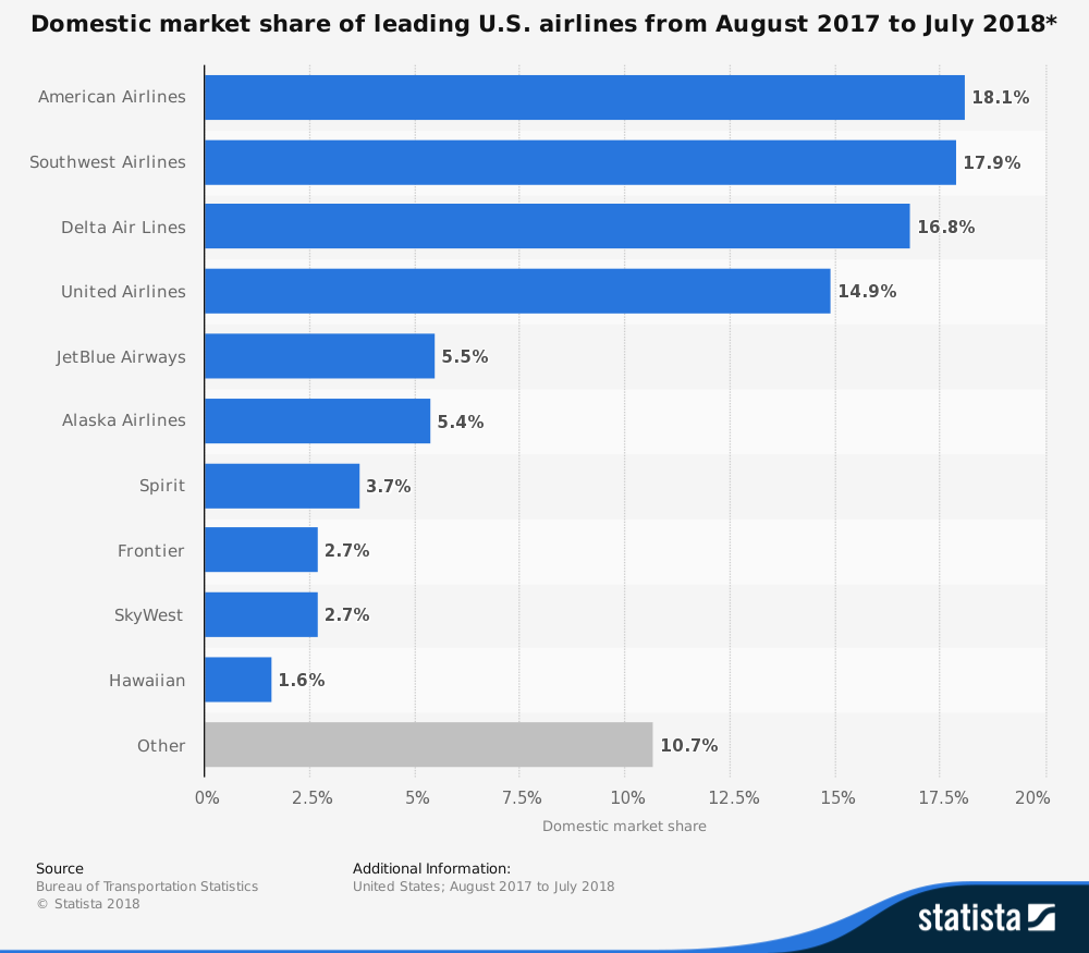 Airline Industry Statistics