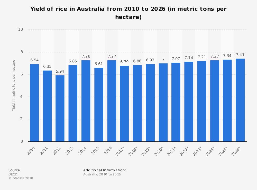 Australian Rice Industry Statistics
