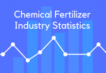 Chemical Fertilizer Industry Statistics