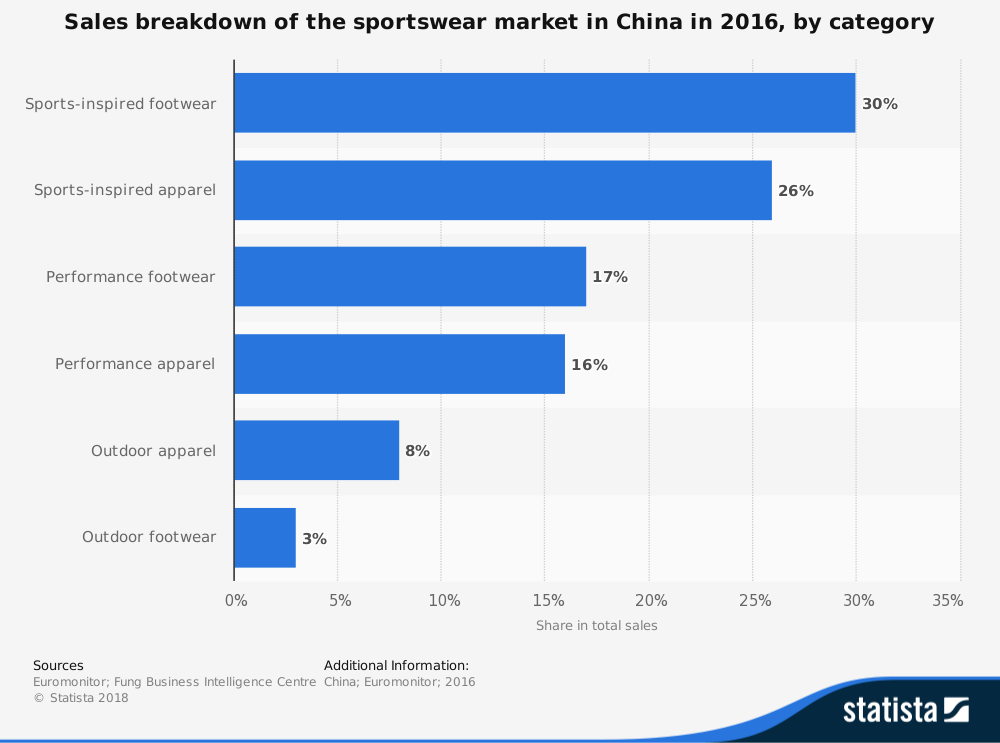 China Sportswear Industry Statistics by Category