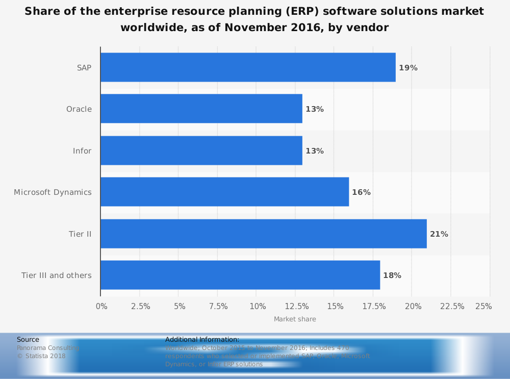 Global Microsoft Dynamics CRM Statistics with ERP Market Share
