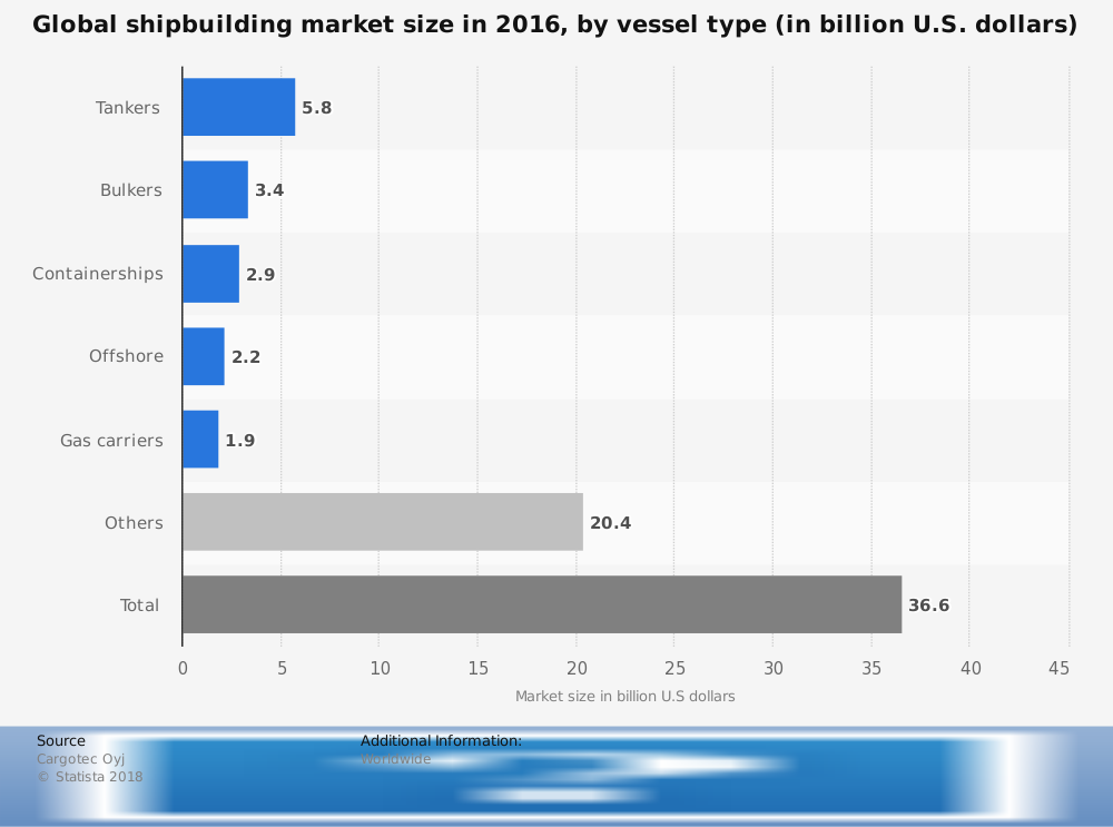 Global Shipbuilding Industry Statistics by Ship Type