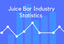 Juice Bar Industry Statistics