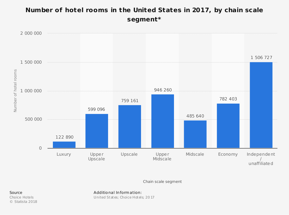 Luxury Hotel Industry Statistics by Market Share