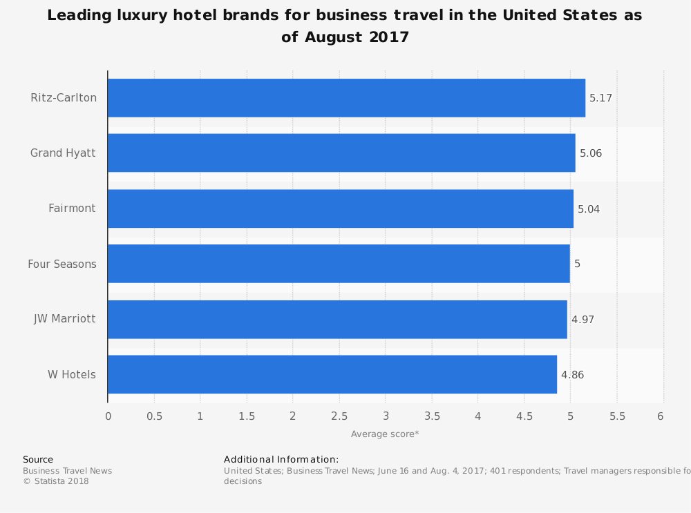 Luxury Hotel Industry Statistics by Top Company Brands