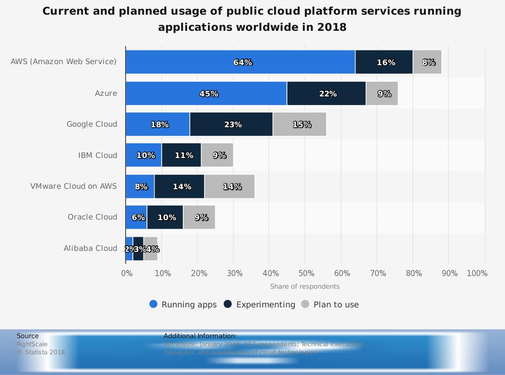 Microsoft Azure Global Market Share Statistics