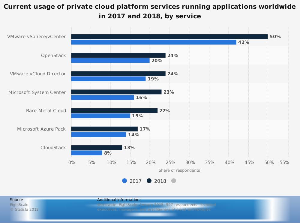 15 Microsoft Azure Advantages And Disadvantages
