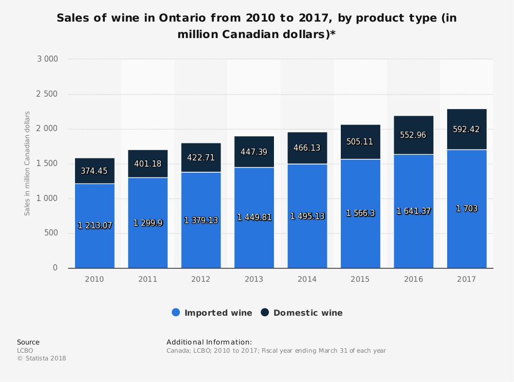 Ontario Wine Industry Statistics by Market Size Domestic vs. Imported