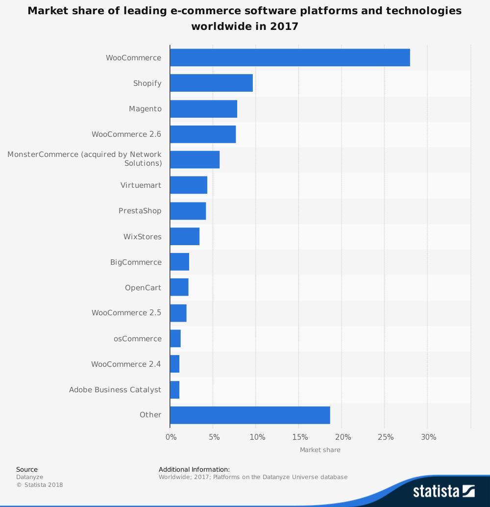 Opencart Statistics