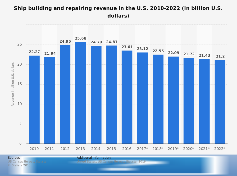 Shipbuilding Industry Statistics