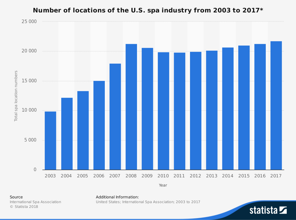 US Salon and Spa Industry Statistics by Number of Locations