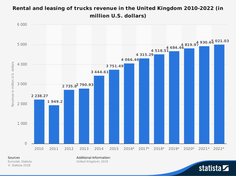 United Kingdom Truck Leasing Industry Statistics