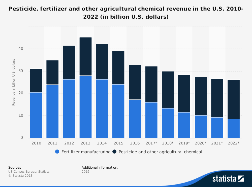 United States Chemical Fertilizer Industry Statistics