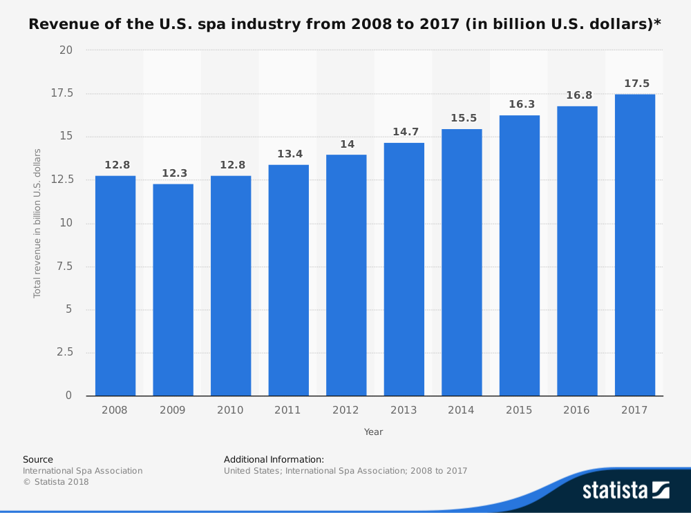 United States Salon and Spa Industry Statistics Market Size
