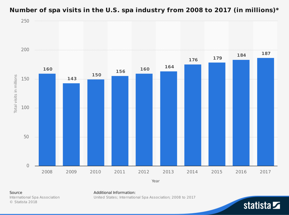 United States Salon and Spa Industry Statistics by Visitors
