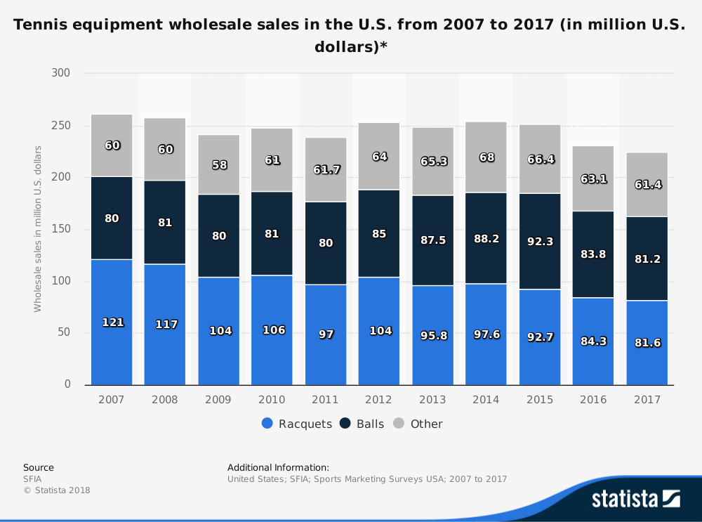 United States Tennis Industry Statistics Market Size