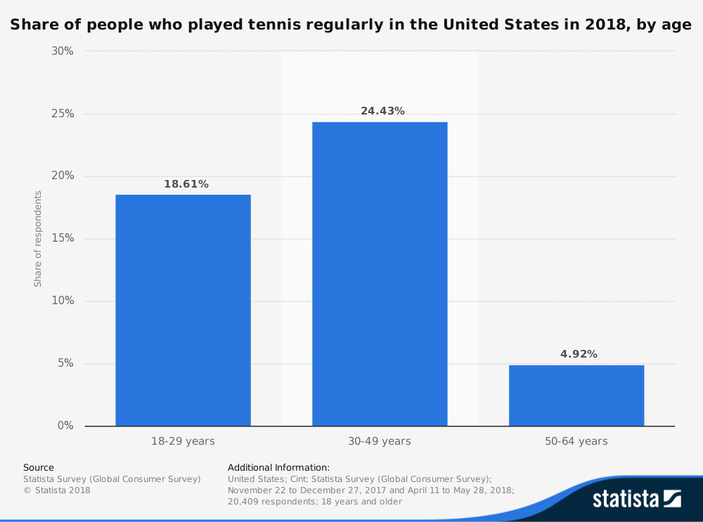 United States Tennis Industry Statistics by Number of People Who Play