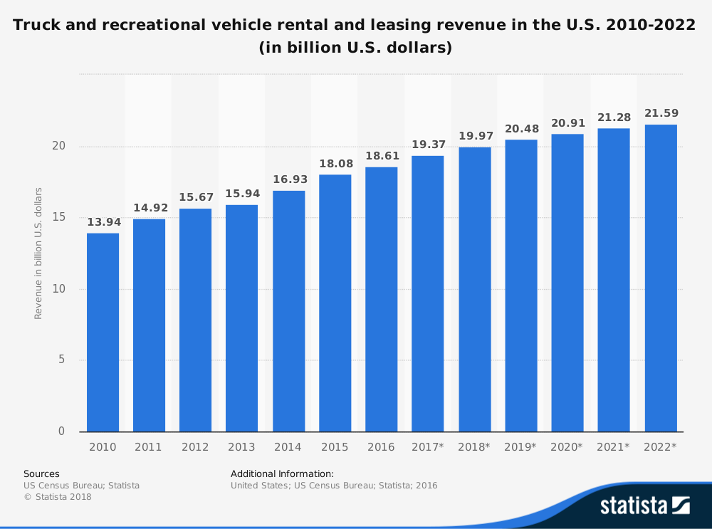 United States Truck Leasing Industry Statistics Market Forecast