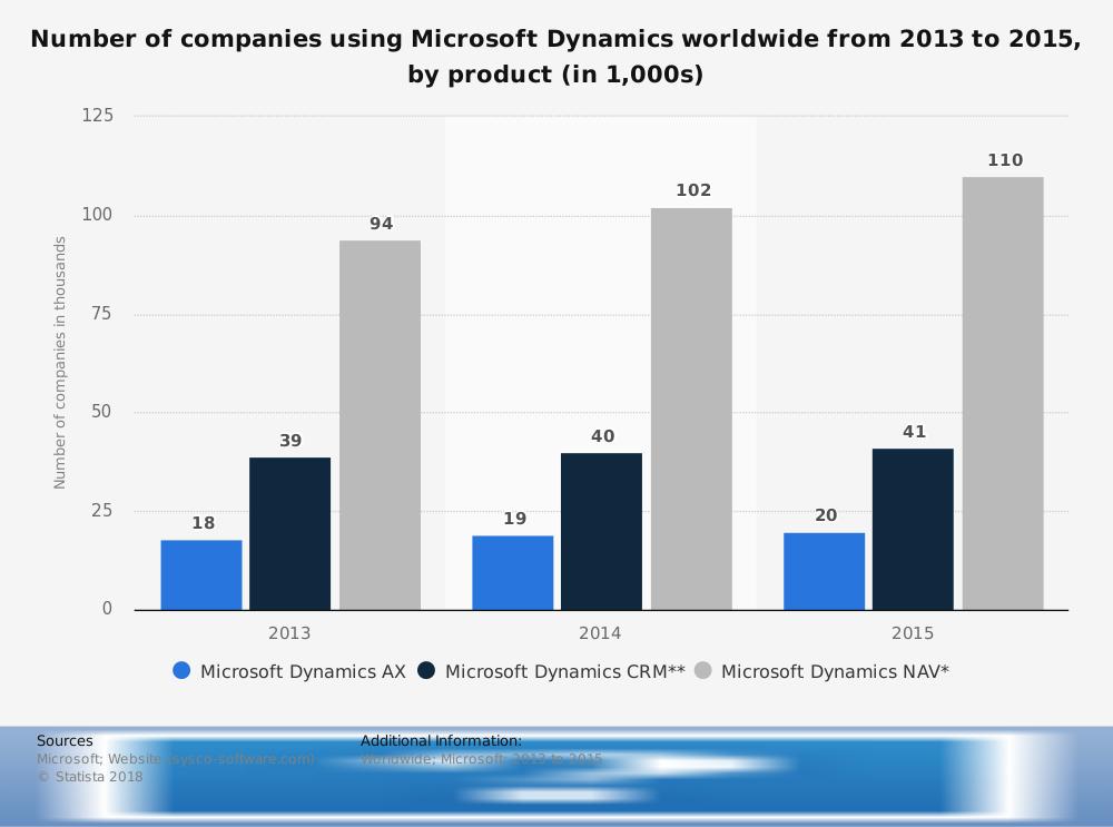 Worldwide Microsoft Dynamics CRM Statistics