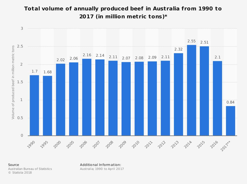 Australian Beef Industry Statistics by Market Size