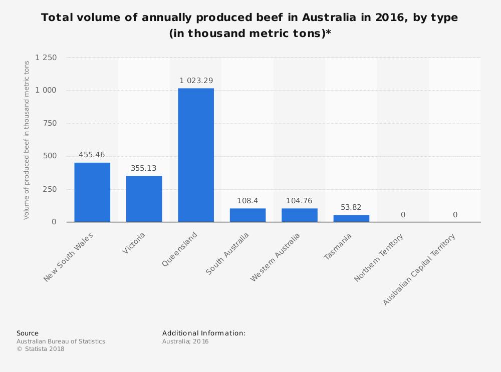 Australian Beef Industry Statistics by Type