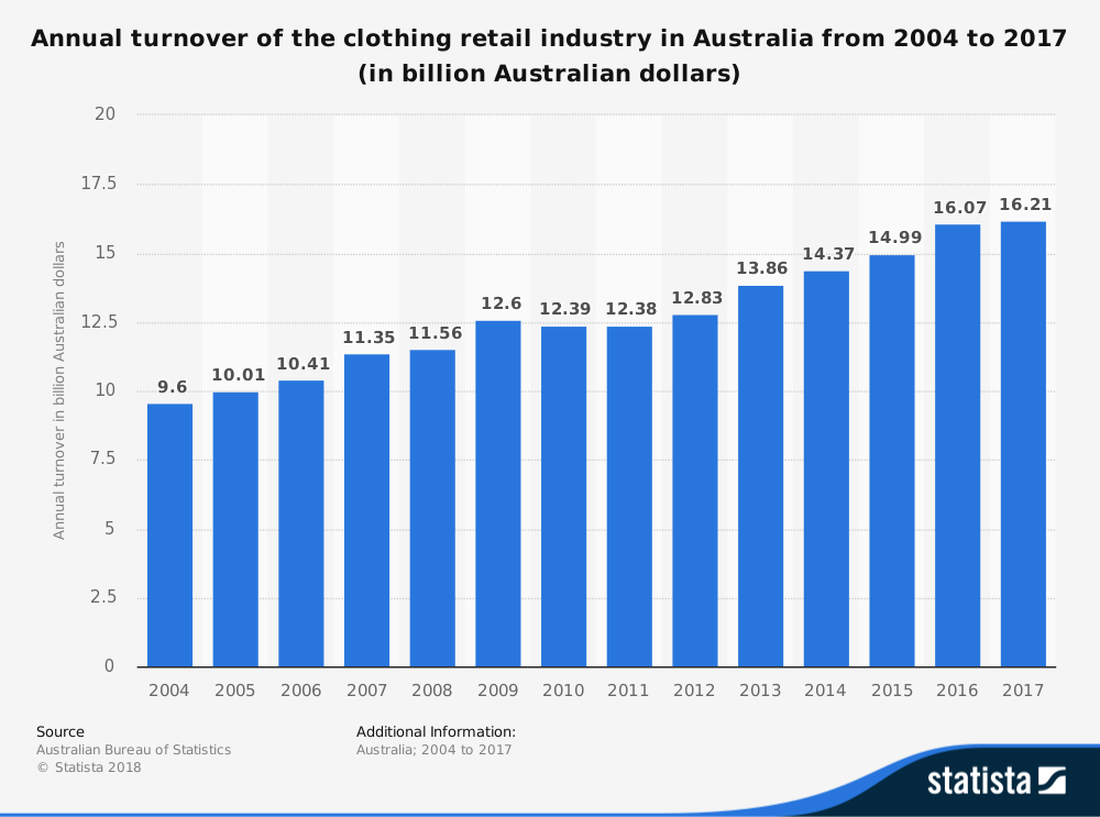 Australian Clothing Industry Statistics by Market Size