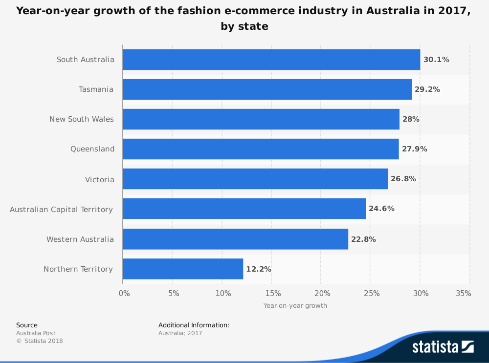 Australian Clothing Industry Statistics by Online Shopping