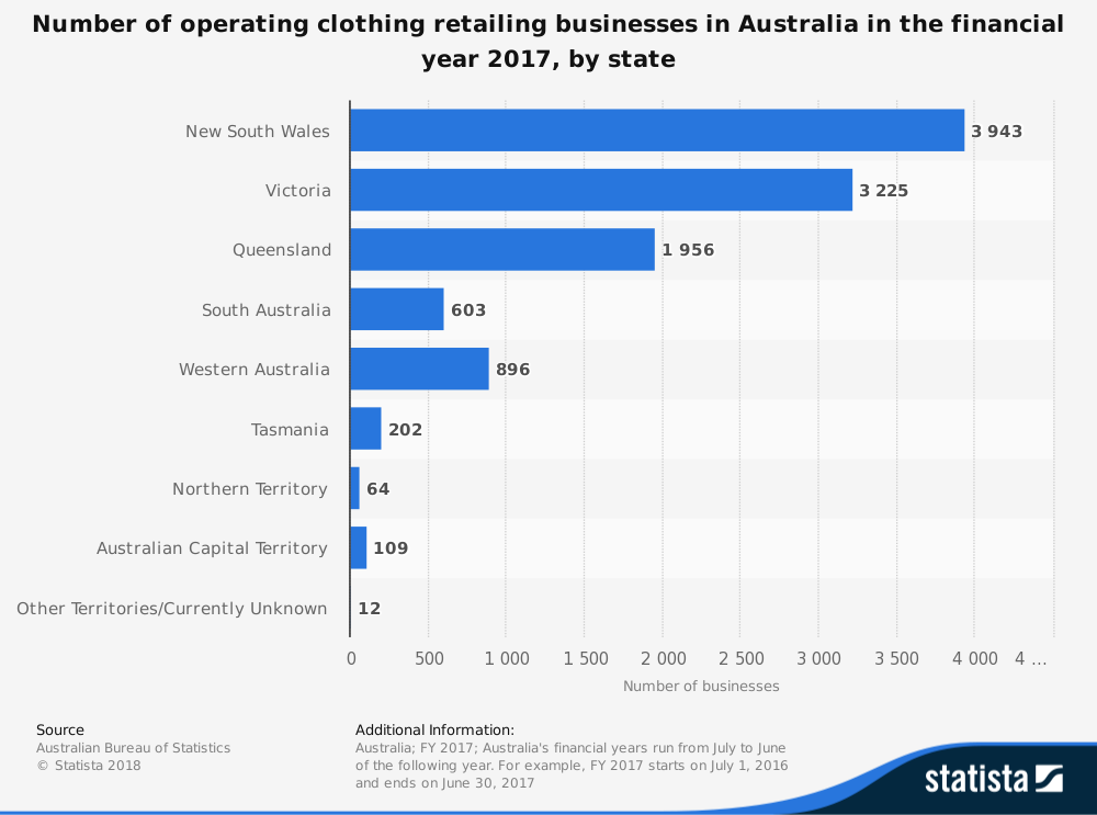Australian Clothing Industry Statistics by Total Spending by State