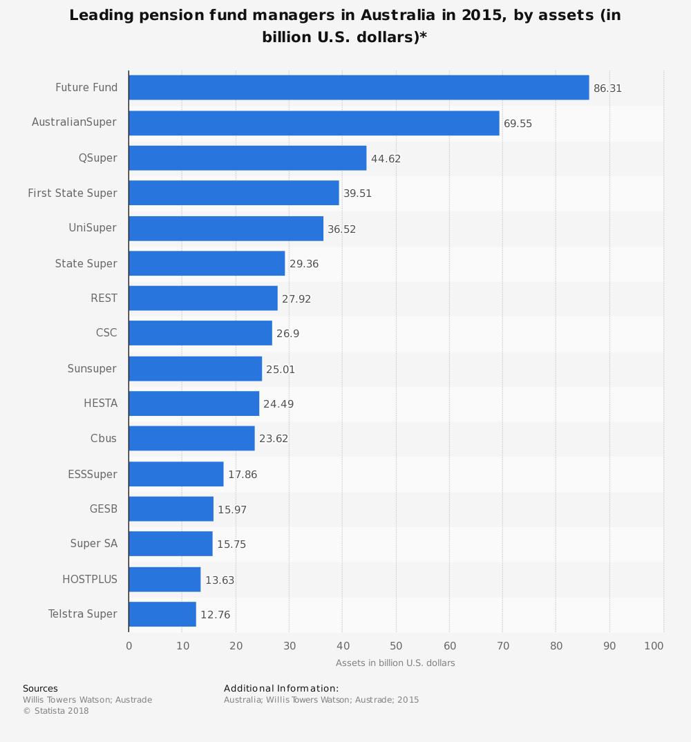 Australian Wealth Management Industry Statistics
