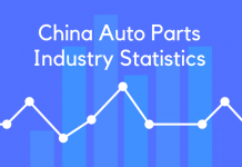 China Auto Parts Industry Statistics