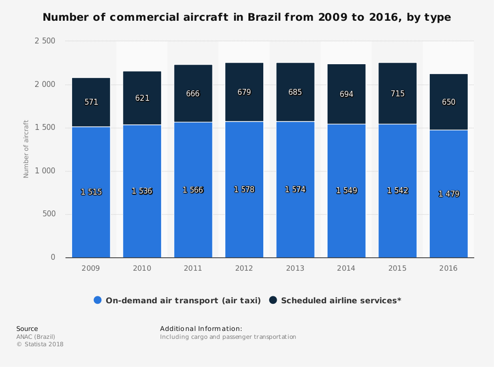 Commercial Brazil Aircraft Industry Statistics