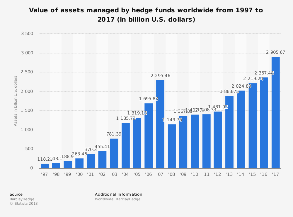 Global Hedge Fund Industry Statistics