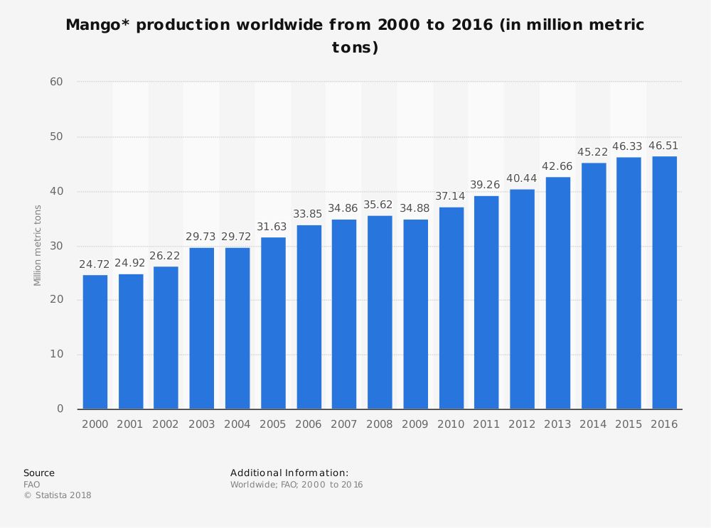 Global Mango Industry Statistics by Market Size Production