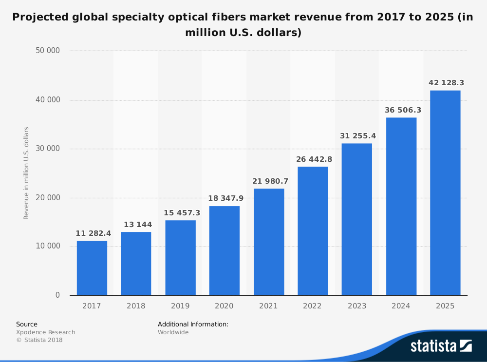 Global Optical Fiber Industry Statistics Market Forecast