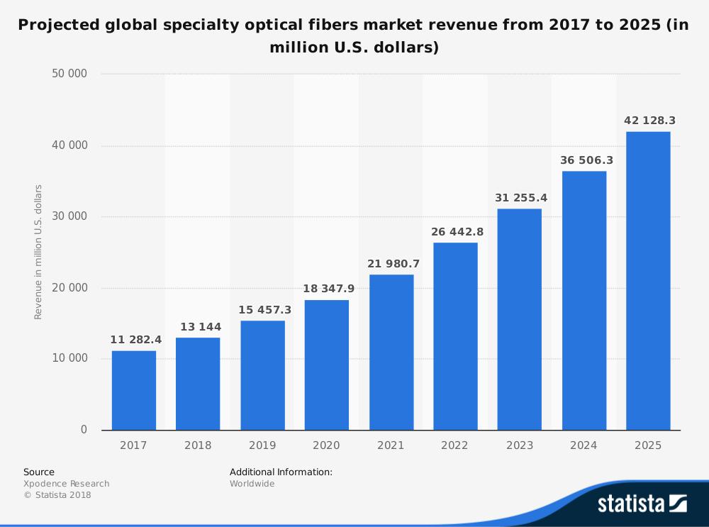 Prévisions mondiales du marché des statistiques de l'industrie des fibres optiques
