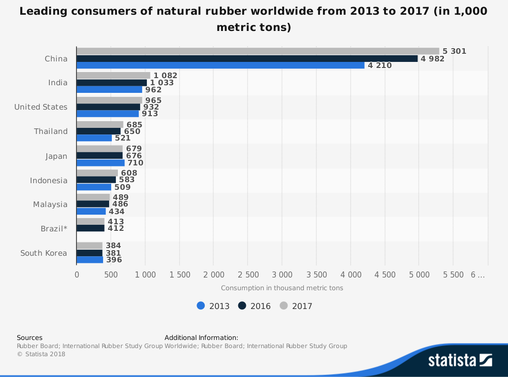 Global Rubber Industry Statistics