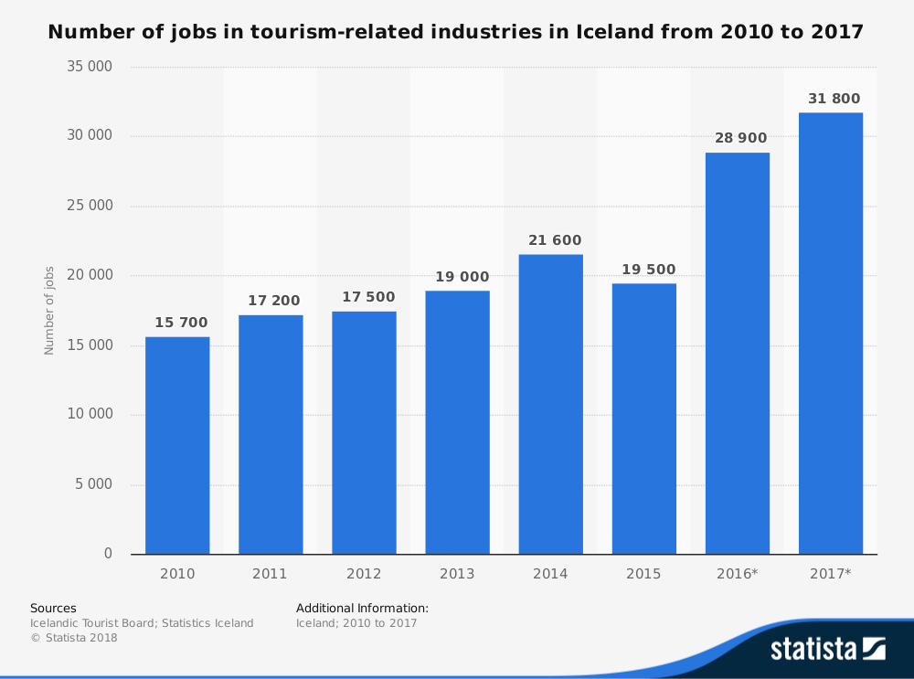 Iceland Tourism Industry Statistics by Number of Jobs