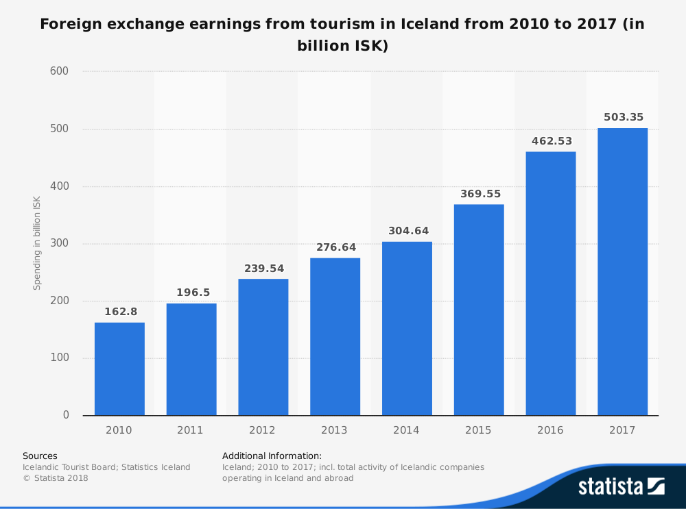 Iceland Tourism Industry Statistics from Foreign Exchange Earnings