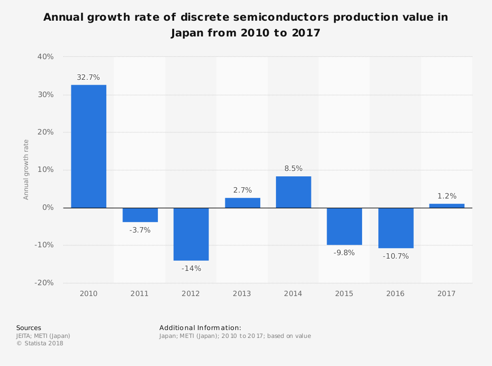Japan Discrete Semiconductor Industry Statistics