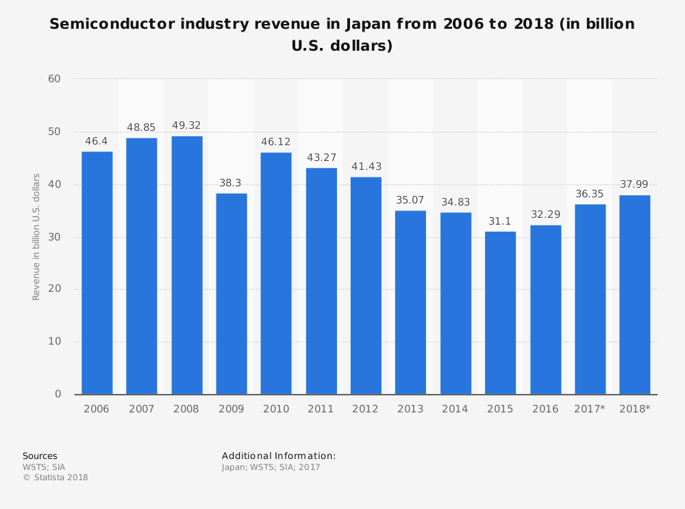 Japan Semiconductor Industry Statistics by Market Size