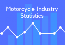 Motorcycle Industry Statistics