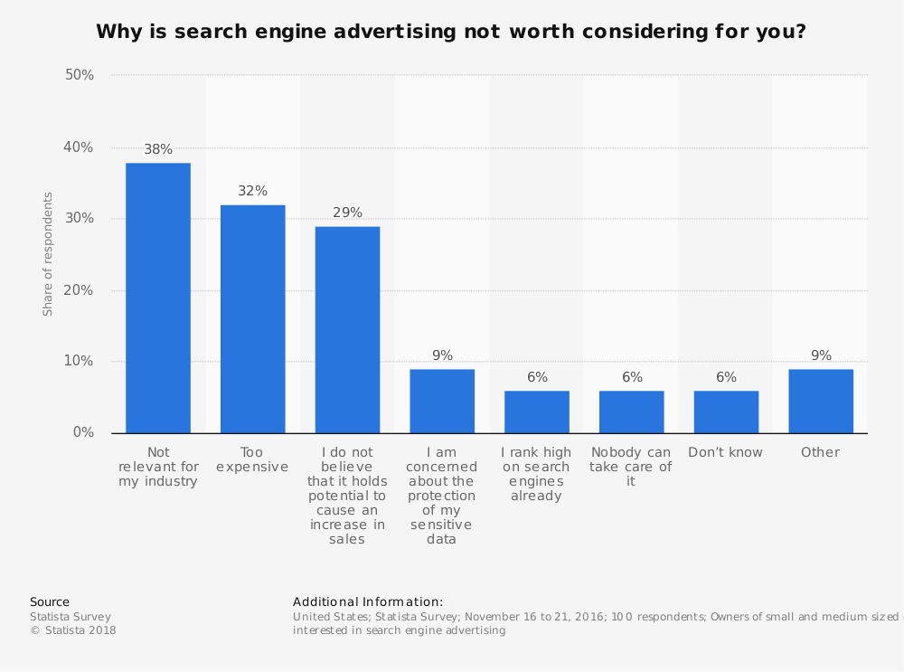 Search Engine Advertising Industry Statistics